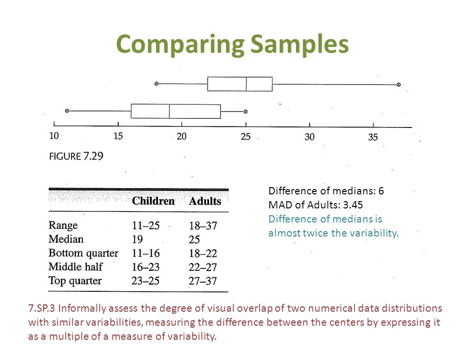 Comparing Samples Difference of medians: 6 MAD of Adults: 3.45