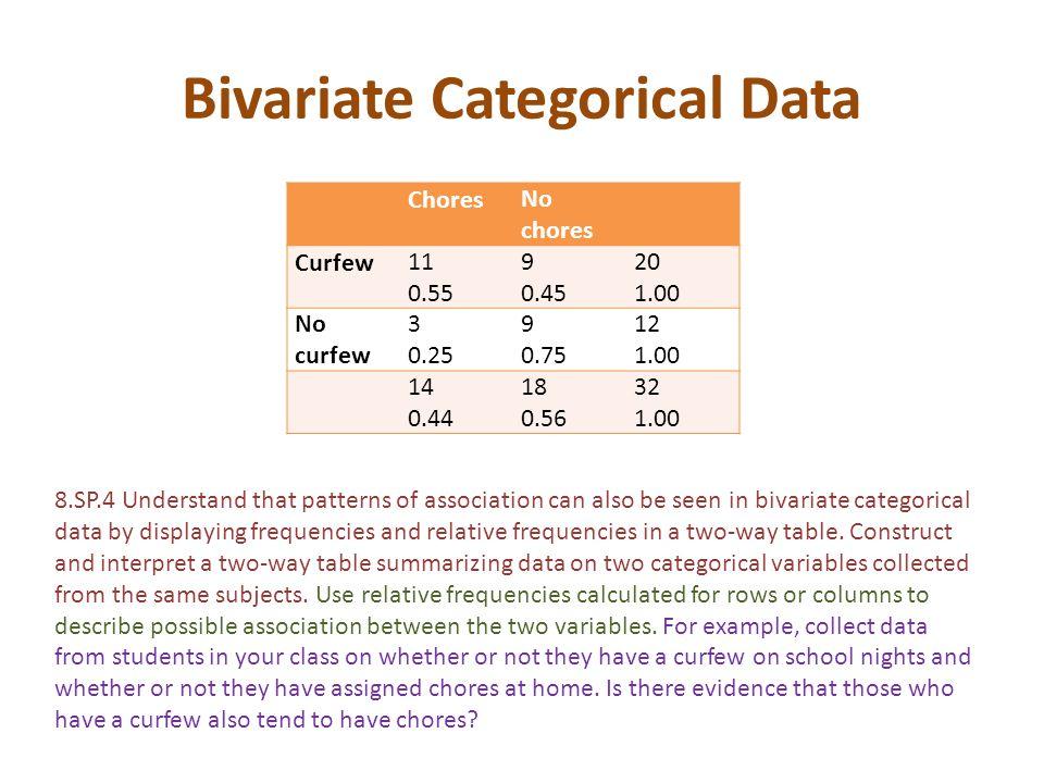 Bivariate Categorical Data