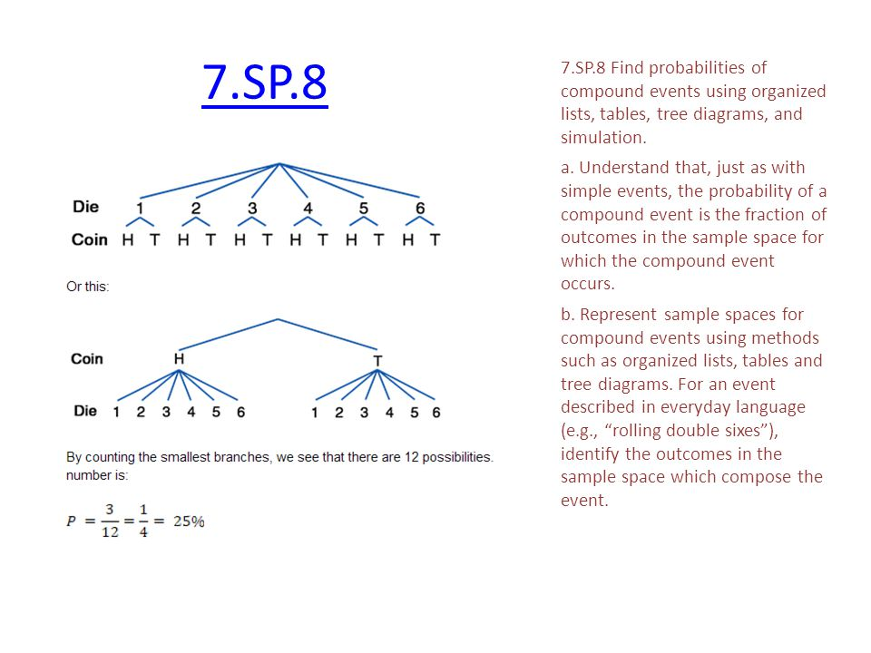 7.SP.8 7.SP.8 Find probabilities of compound events using organized lists, tables, tree diagrams, and simulation.
