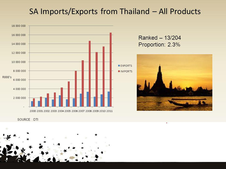 SA Imports/Exports from Thailand – All Products