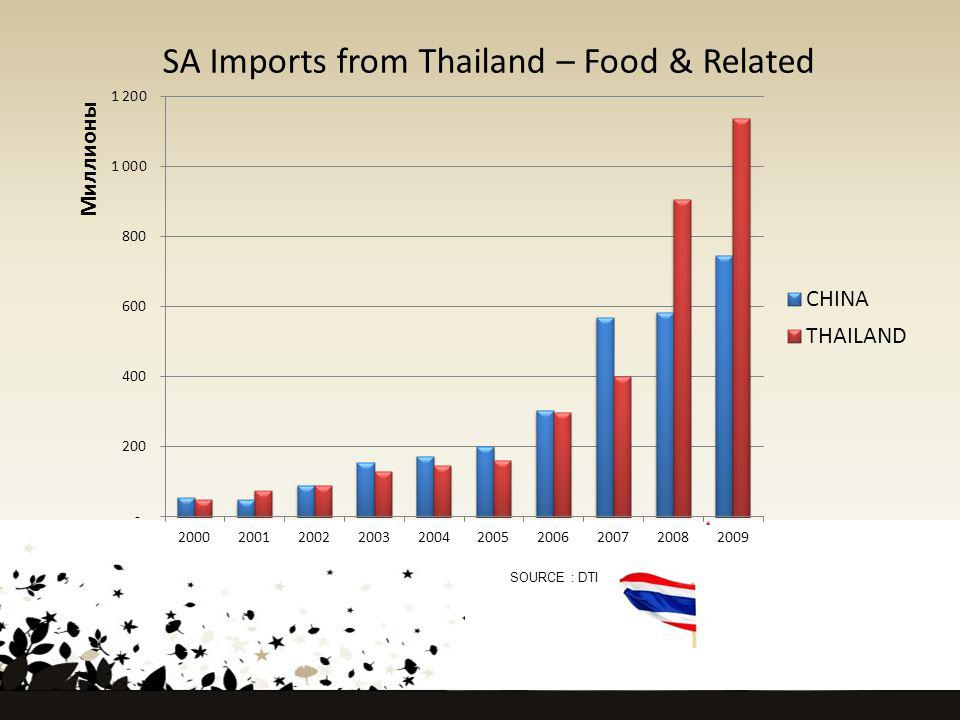 SA Imports from Thailand – Food & Related