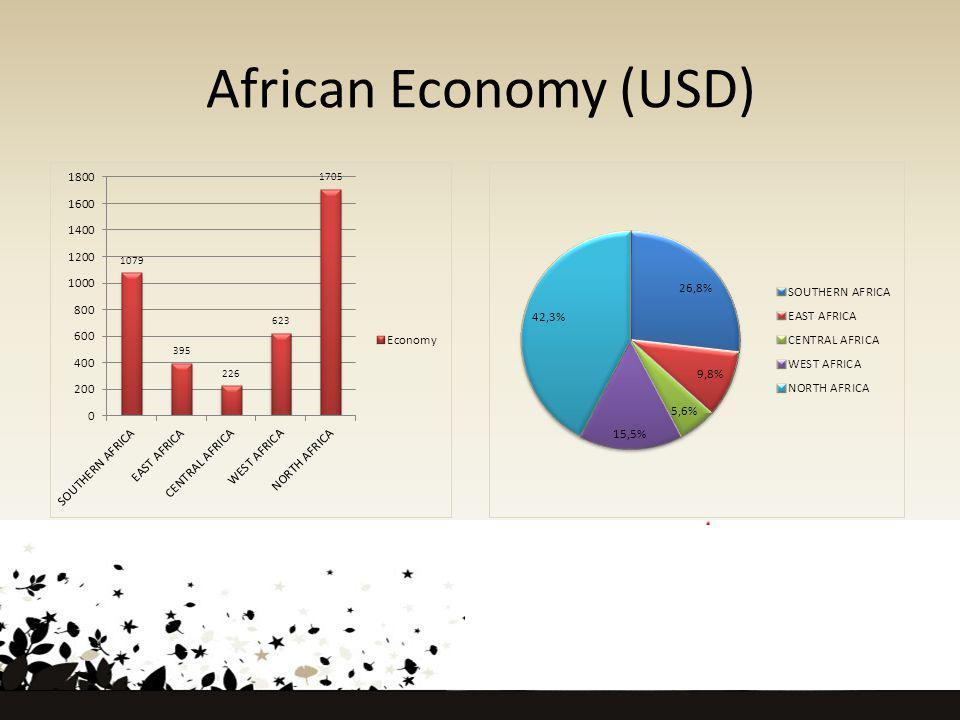 African Economy (USD)