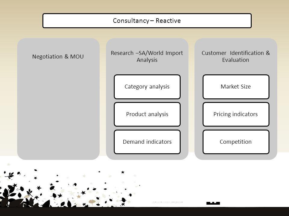 Consultancy – Reactive