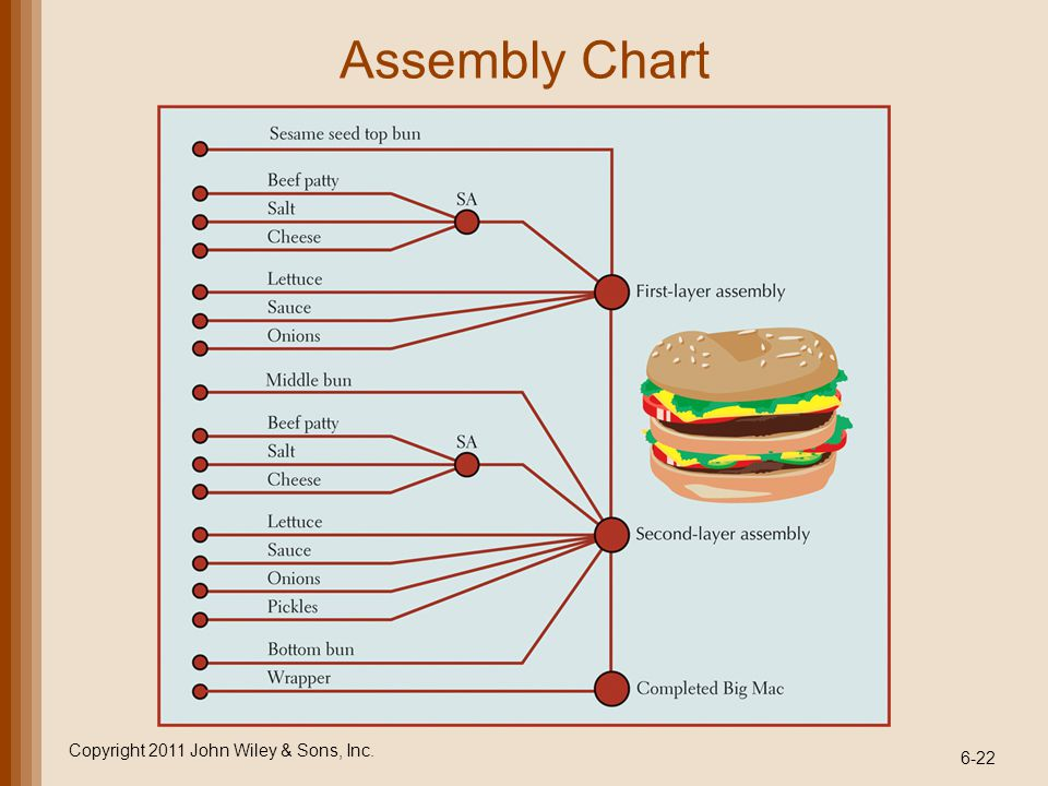 Assembly Chart Copyright 2011 John Wiley & Sons, Inc.