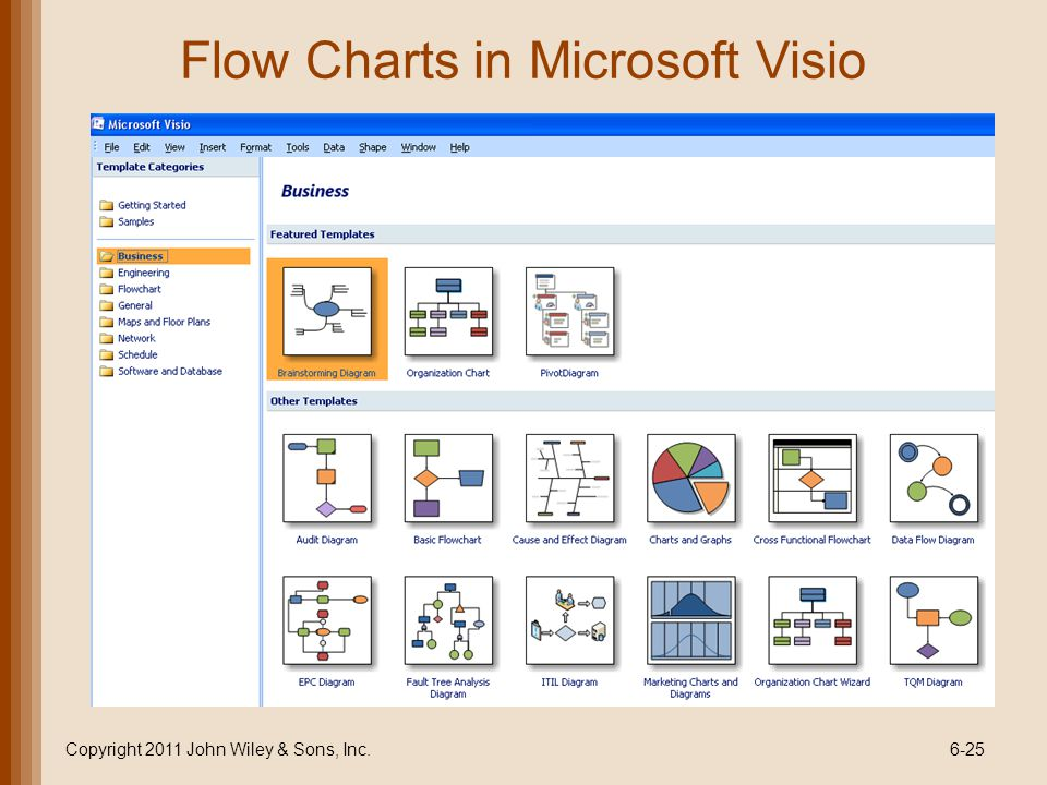 Flow Charts in Microsoft Visio