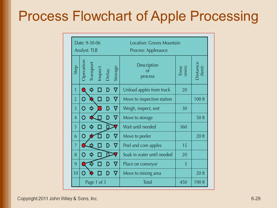 Process Flowchart of Apple Processing