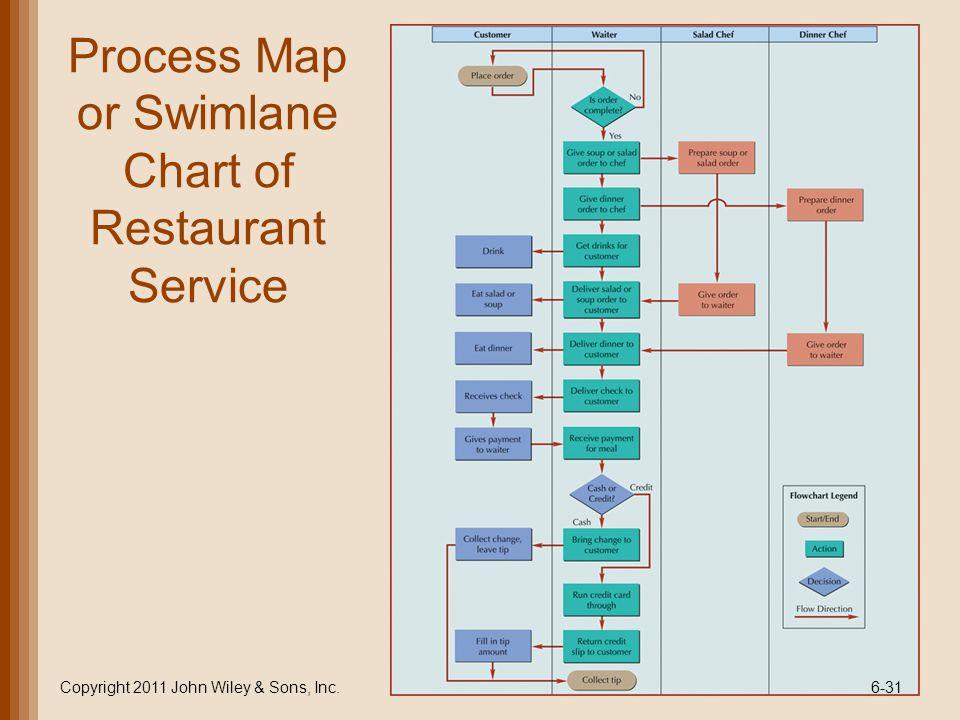 Process Map or Swimlane Chart of Restaurant Service