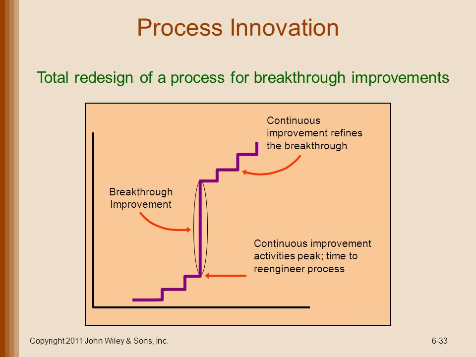 Process Innovation Total redesign of a process for breakthrough improvements. Breakthrough Improvement.