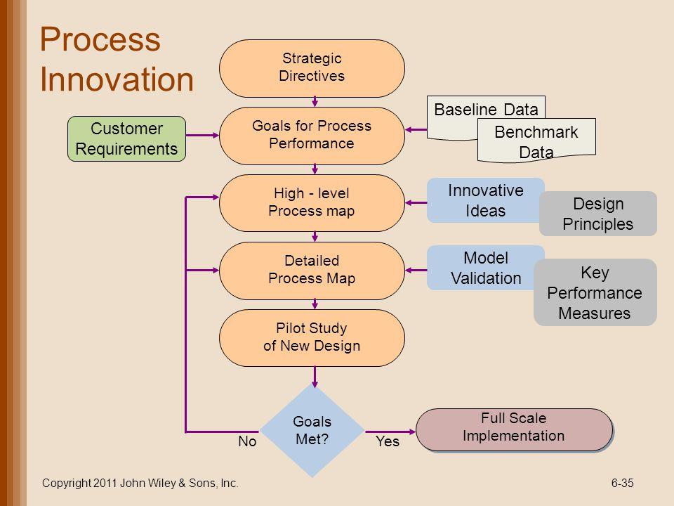 Process Innovation Baseline Data Customer Benchmark Requirements Data