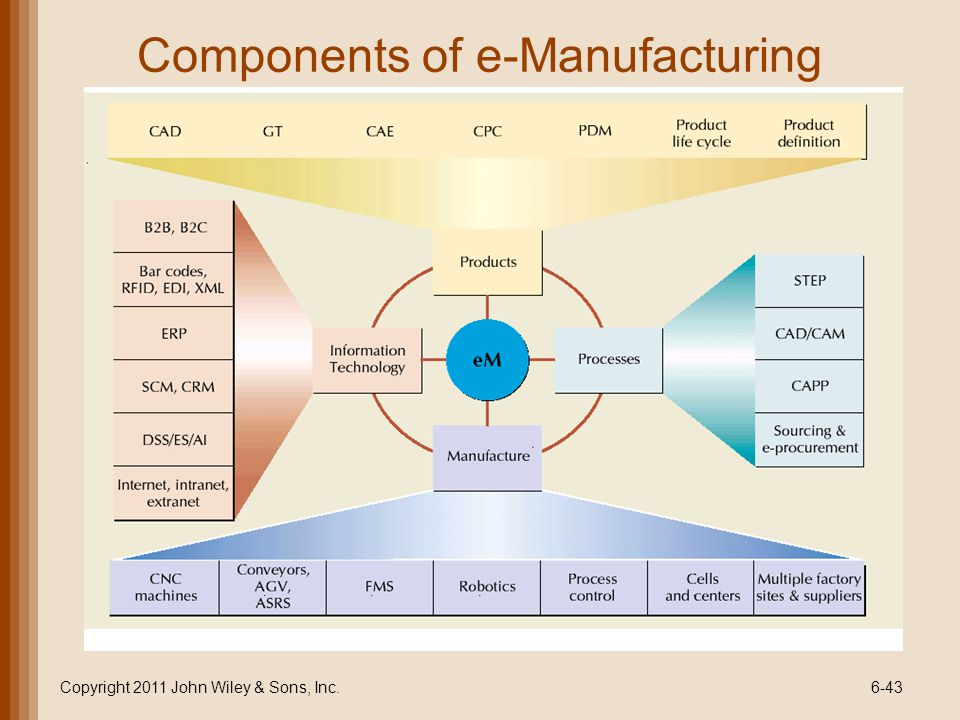 Components of e-Manufacturing