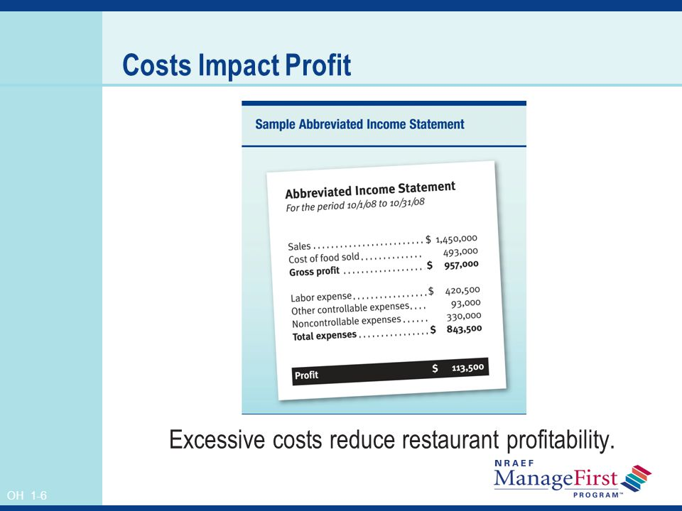 Excessive costs reduce restaurant profitability.