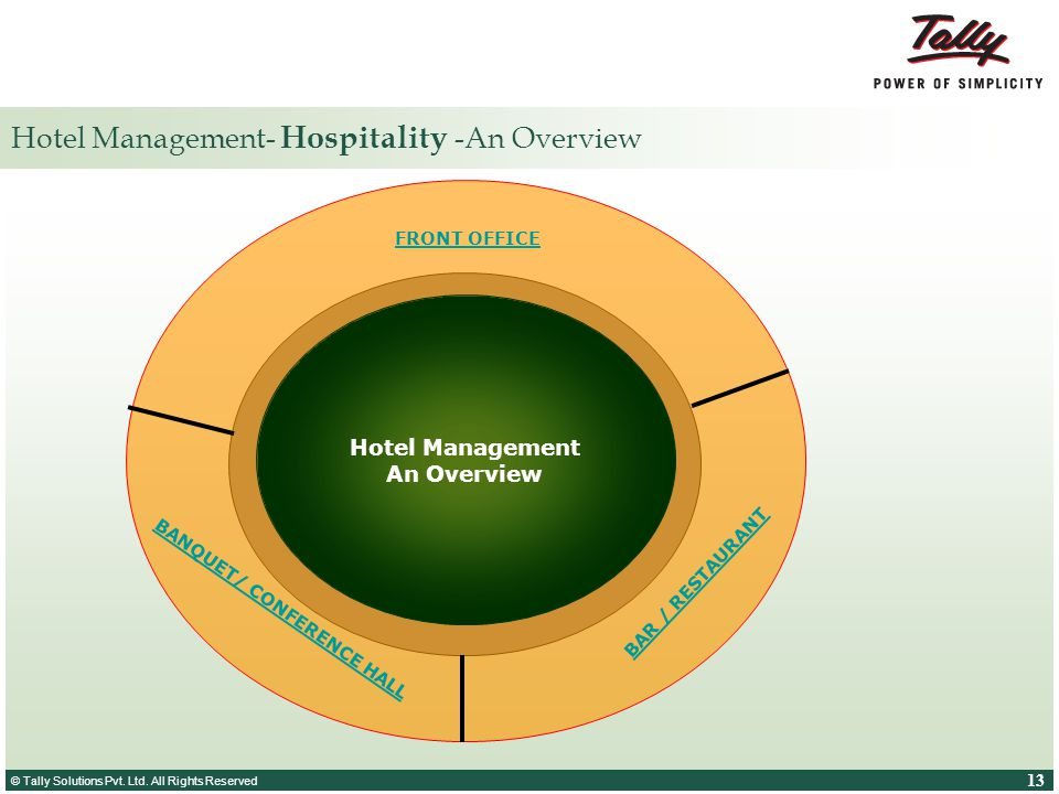 Hotel Management- Hospitality -An Overview