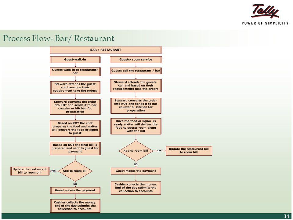 Process Flow- Bar/ Restaurant
