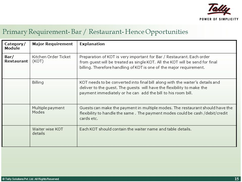 Primary Requirement- Bar / Restaurant- Hence Opportunities
