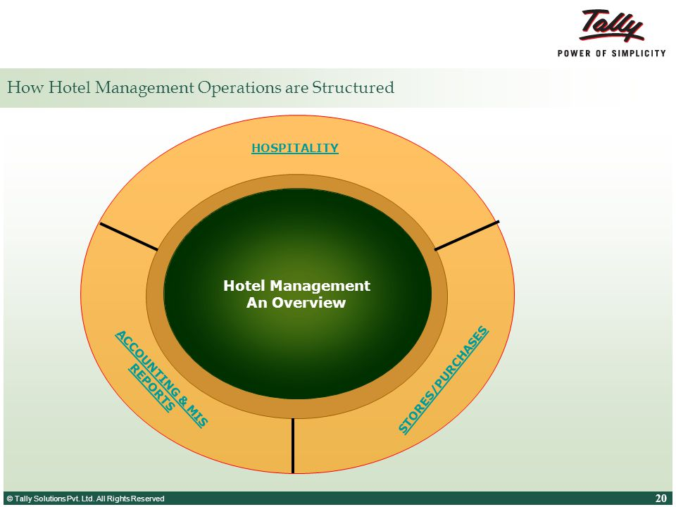 How Hotel Management Operations are Structured