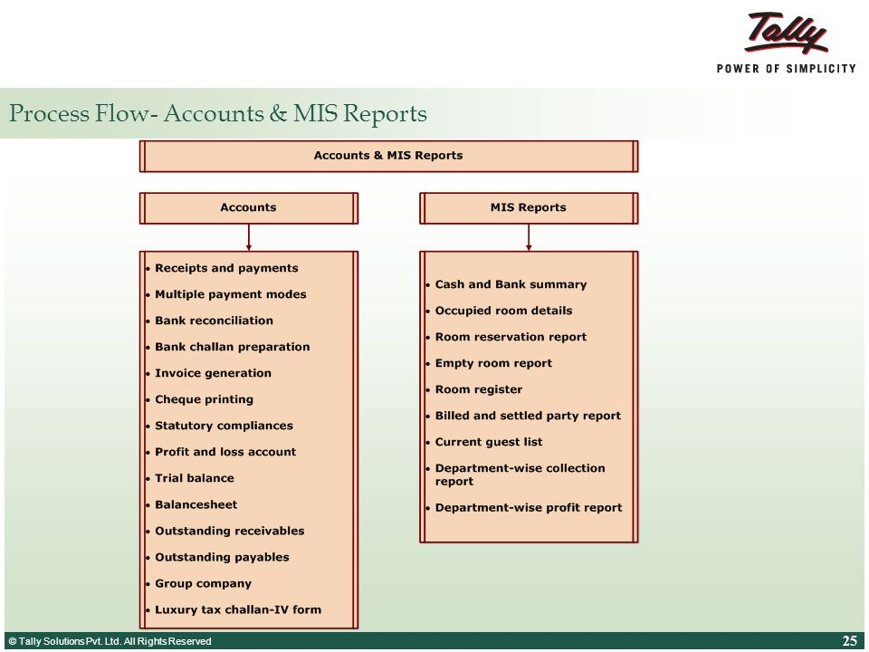 Process Flow- Accounts & MIS Reports