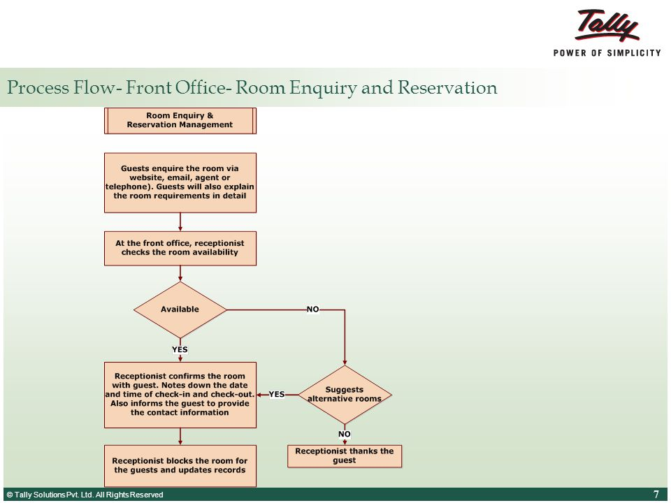 Process Flow- Front Office- Room Enquiry and Reservation