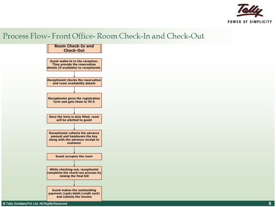 Process Flow- Front Office- Room Check-In and Check-Out