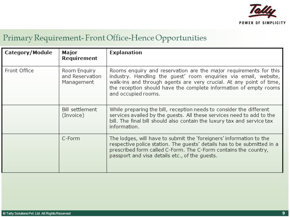 Primary Requirement- Front Office-Hence Opportunities