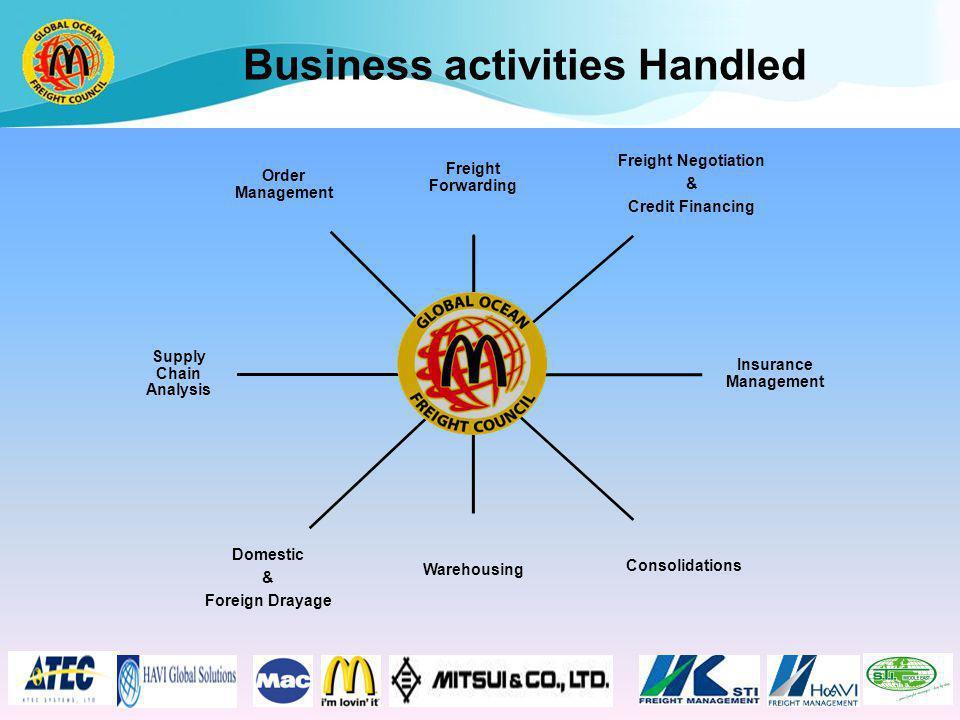 Business activities Handled