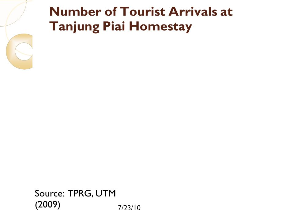 Number of Tourist Arrivals at Tanjung Piai Homestay