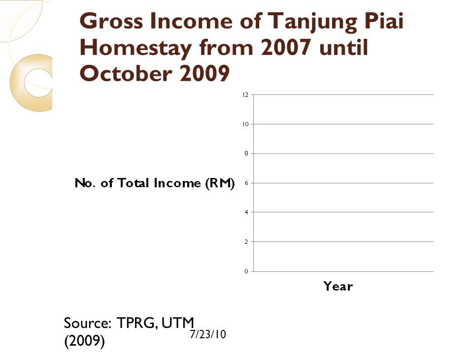 Gross Income of Tanjung Piai Homestay from 2007 until October 2009