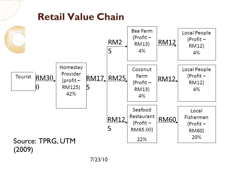 Retail Value Chain RM2 5 RM30 0 RM60 RM12 RM12 5 RM25 RM17 5
