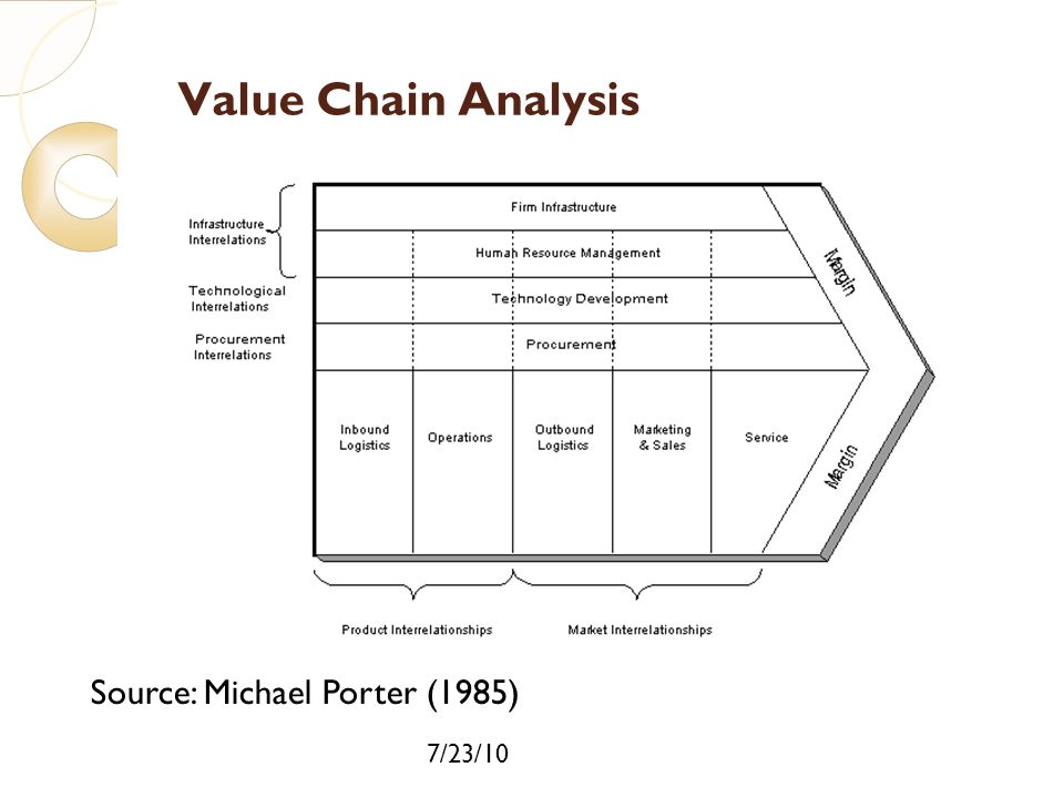 Value Chain Analysis Source: Michael Porter (1985) 7/23/10