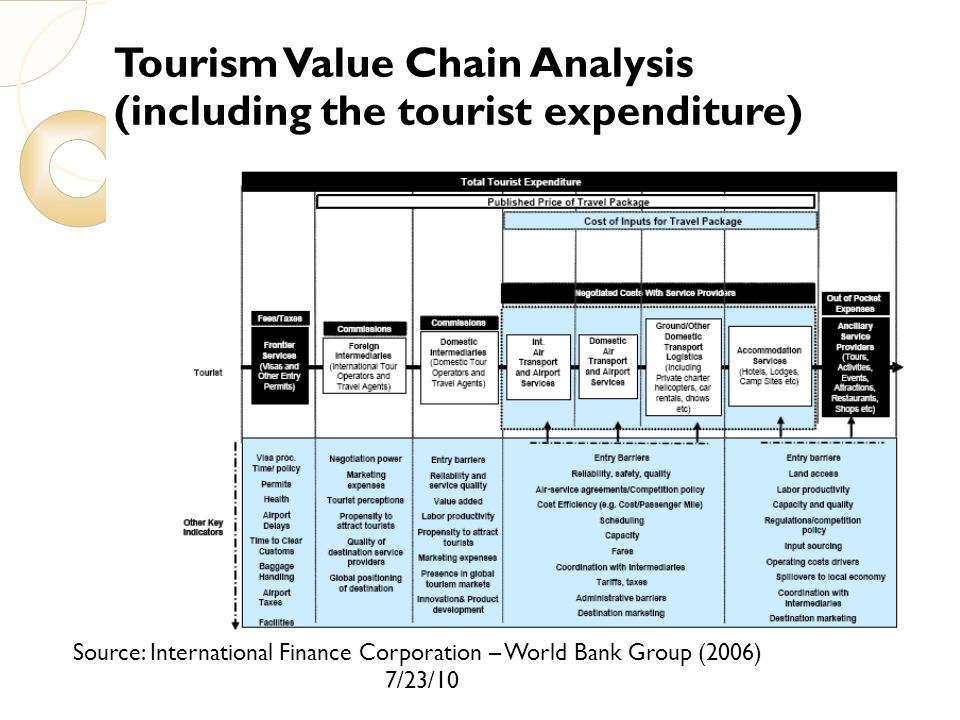 Tourism Value Chain Analysis (including the tourist expenditure)