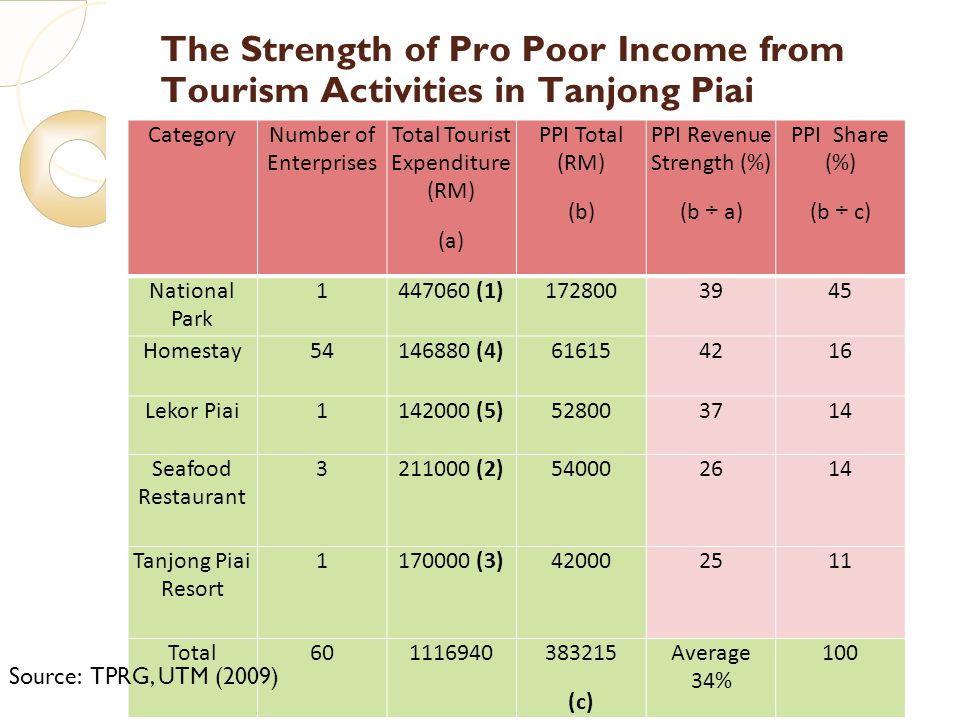 The Strength of Pro Poor Income from Tourism Activities in Tanjong Piai