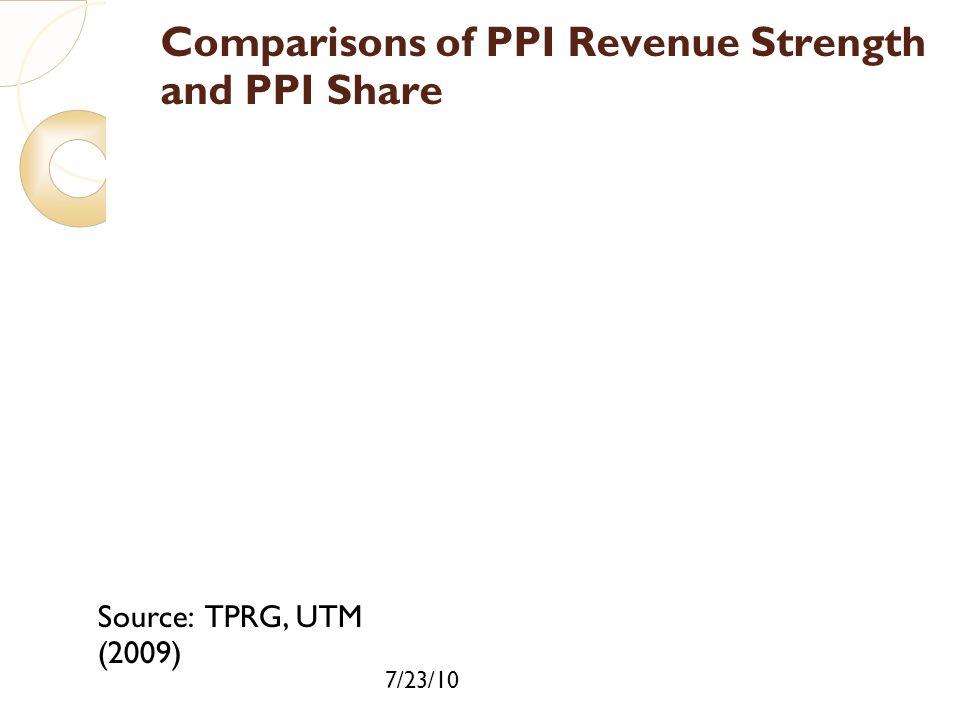 Comparisons of PPI Revenue Strength and PPI Share