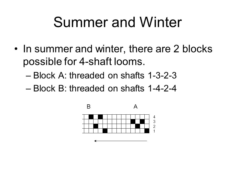 Summer and Winter In summer and winter, there are 2 blocks possible for 4-shaft looms. Block A: threaded on shafts 1-3-2-3.