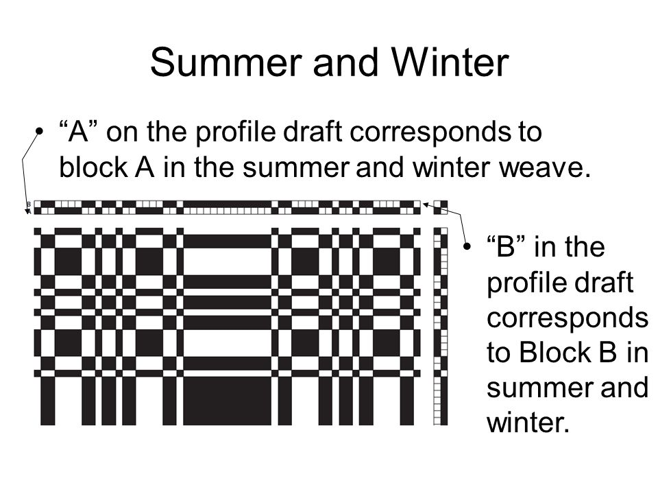 Summer and Winter A on the profile draft corresponds to block A in the summer and winter weave.