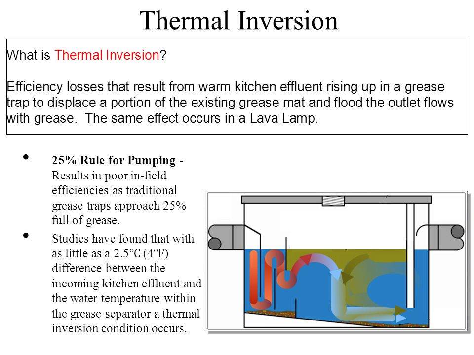Thermal Inversion What is Thermal Inversion