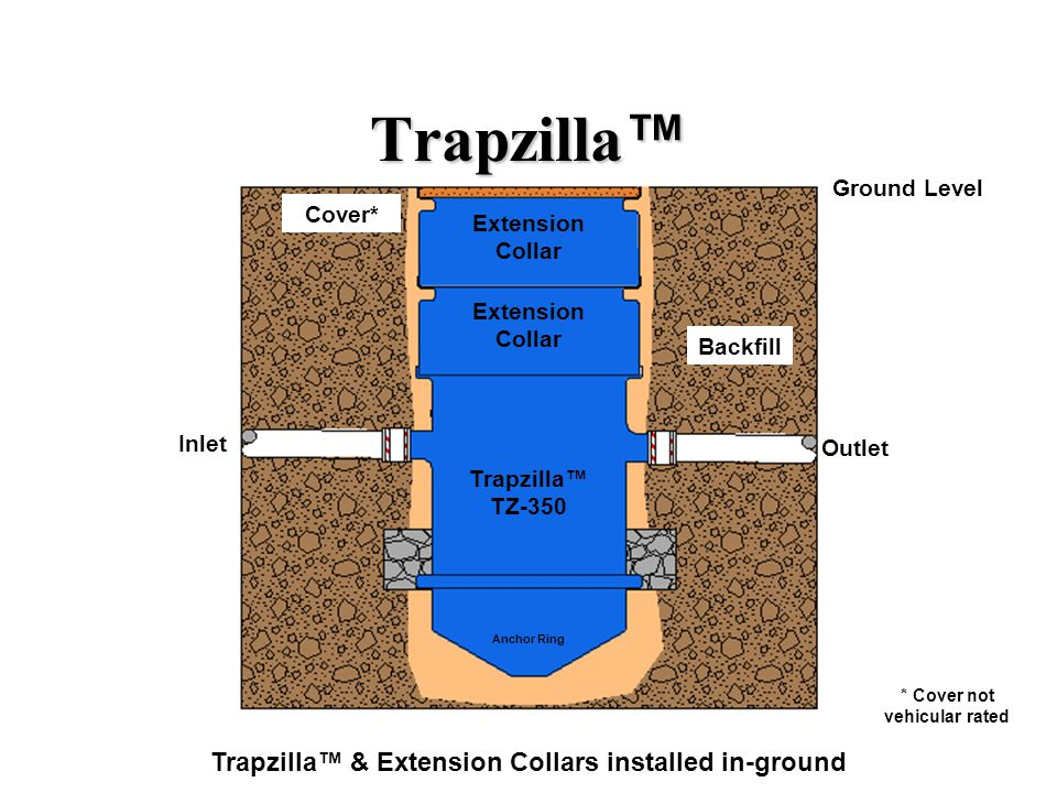 Trapzilla™ Trapzilla™ & Extension Collars installed in-ground