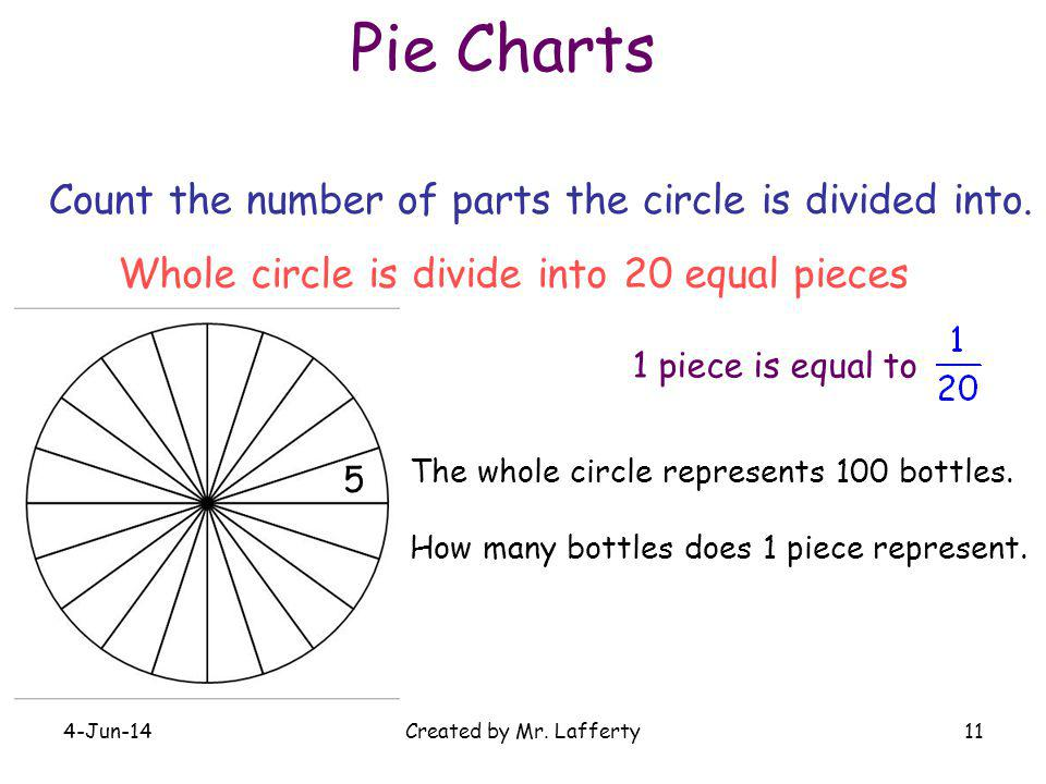 Pie Charts Count the number of parts the circle is divided into.