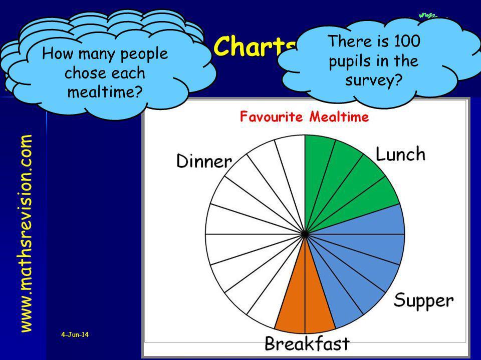 Pie Charts www.mathsrevision.com