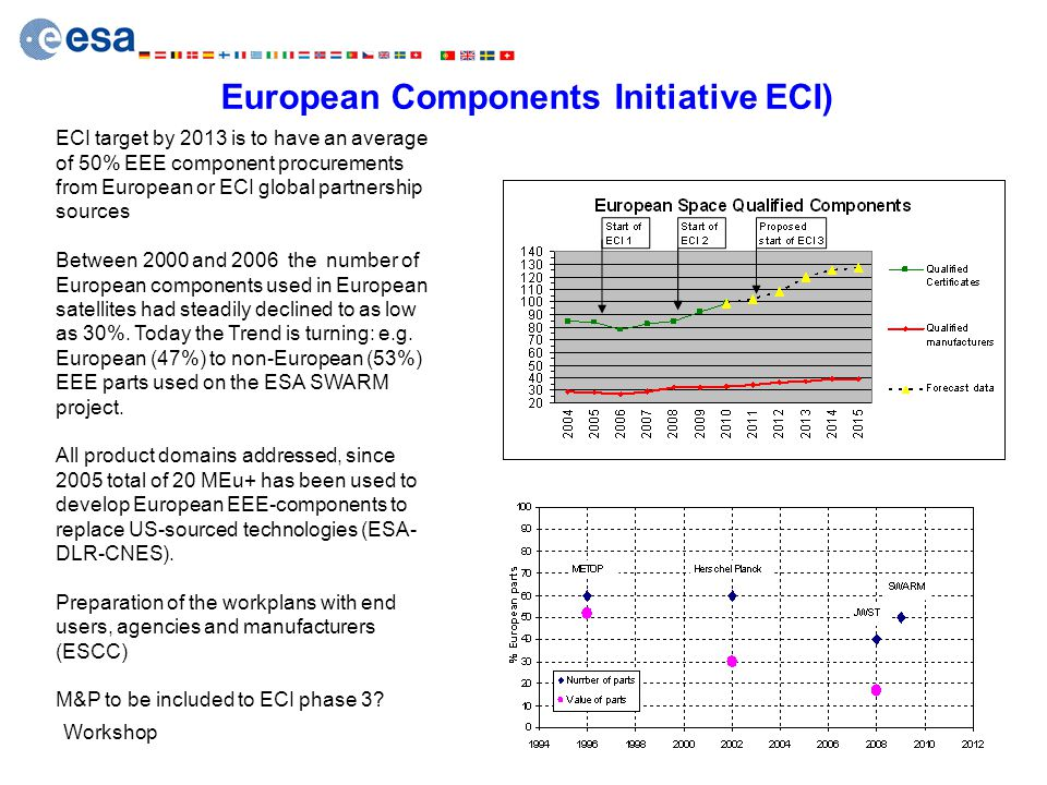 European Components Initiative ECI)