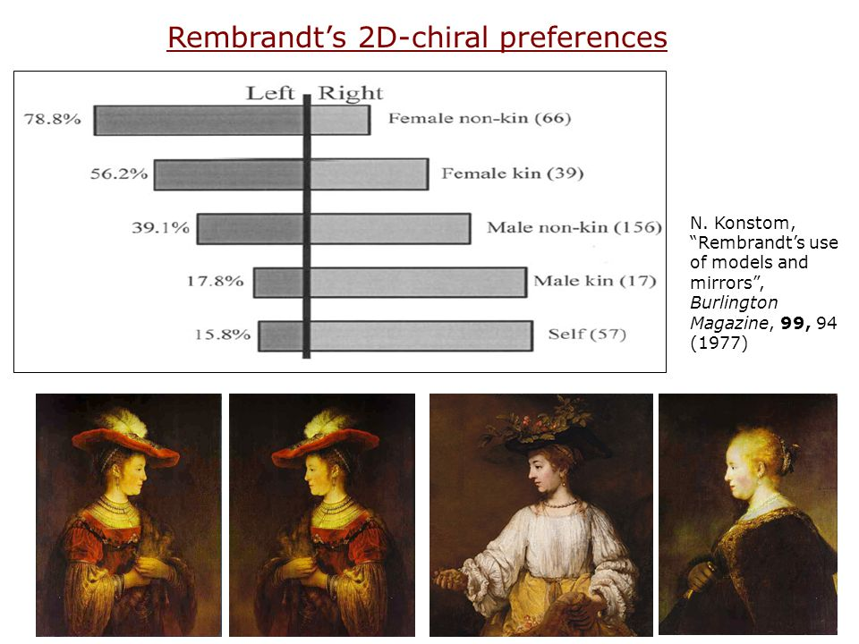 Rembrandt's 2D-chiral preferences