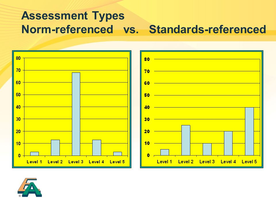 Assessment Types Norm-referenced vs. Standards-referenced