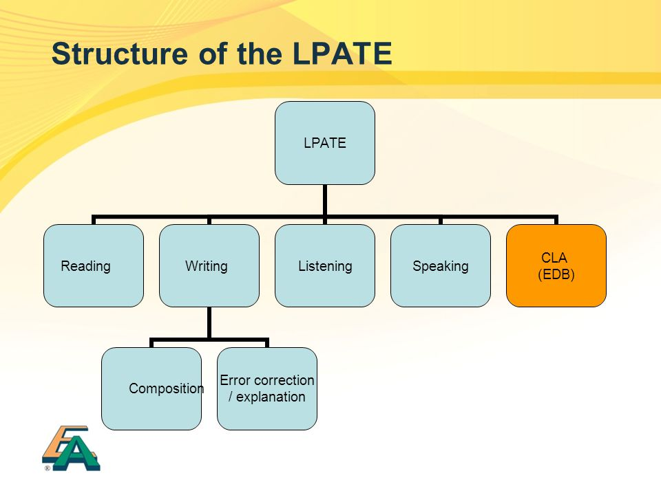 Structure of the LPATE Standards-referenced test for (prospective) English teachers. Direct and indirect tests, HKEAA and EDB.