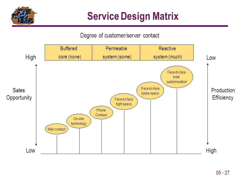 Service Design Matrix Degree of customer/server contact Low High Sales