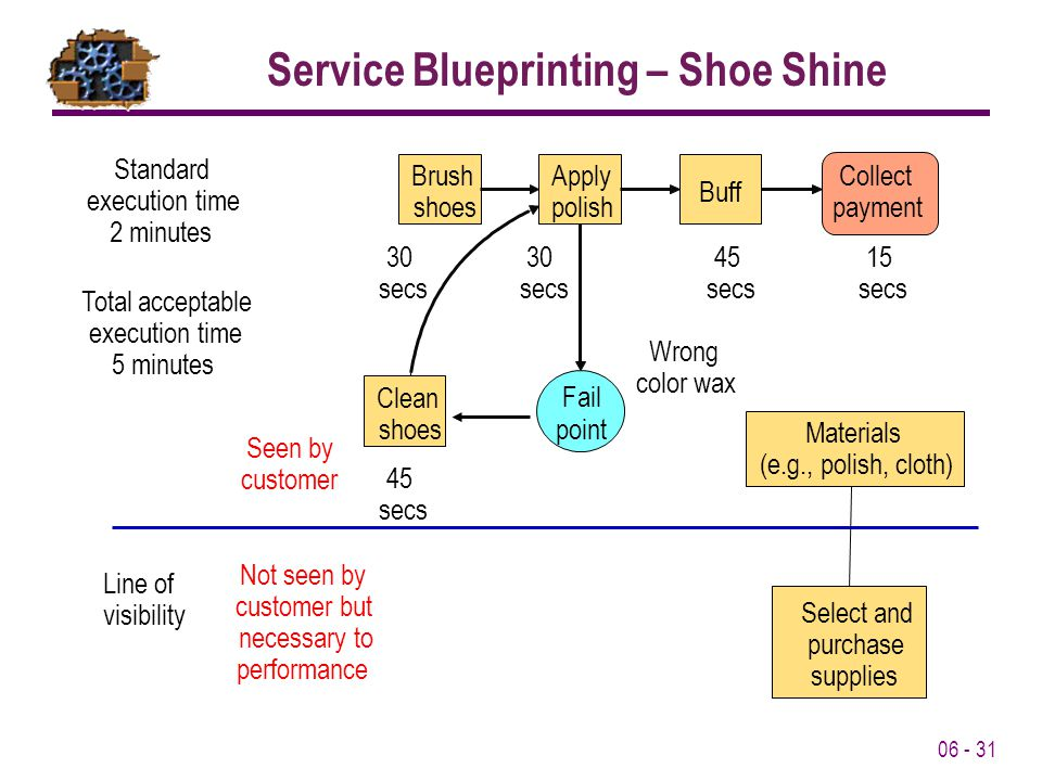 Service Blueprinting – Shoe Shine