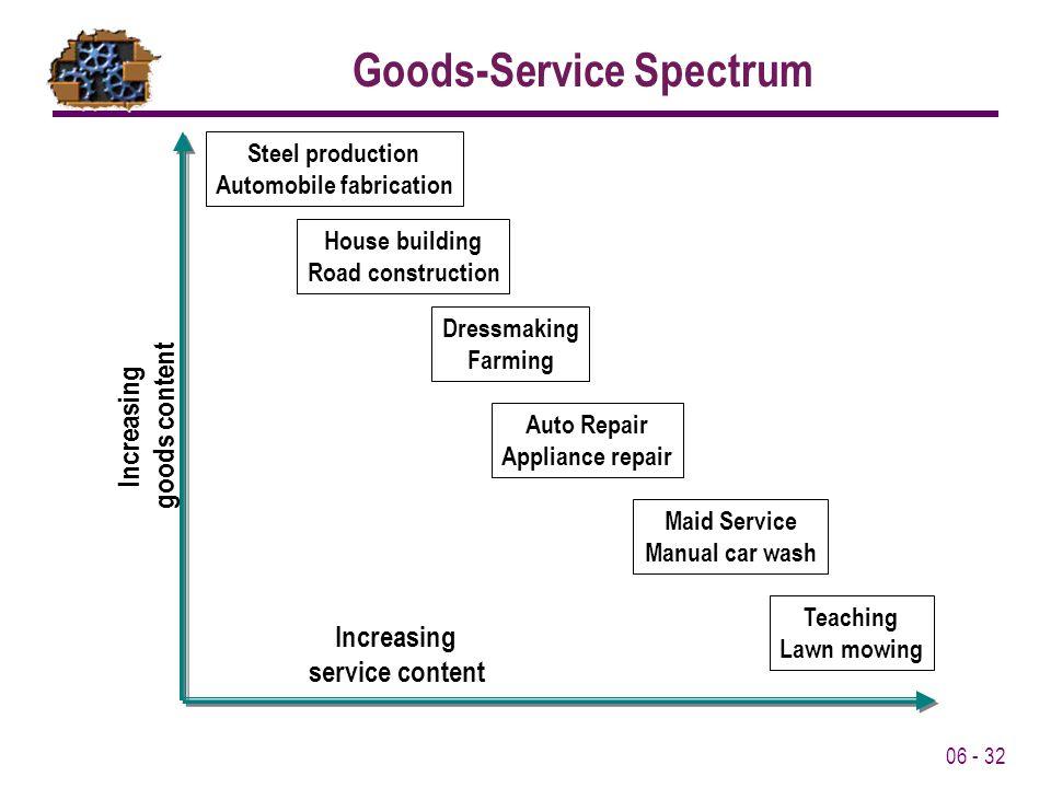 Goods-Service Spectrum