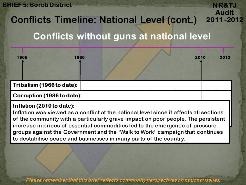 Conflicts Timeline: National Level (cont.)