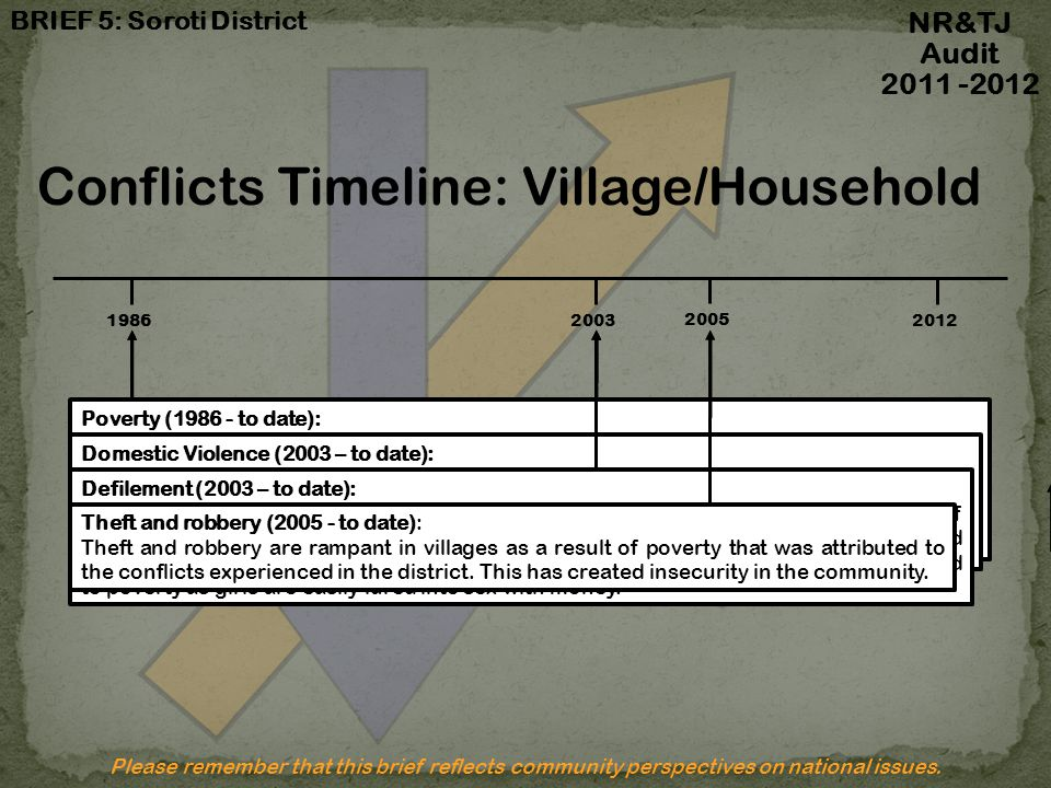 Conflicts Timeline: Village/Household