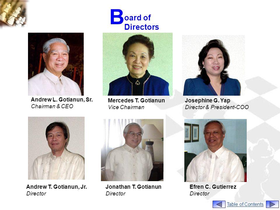 B oard of Directors Andrew L. Gotianun, Sr. Chairman & CEO
