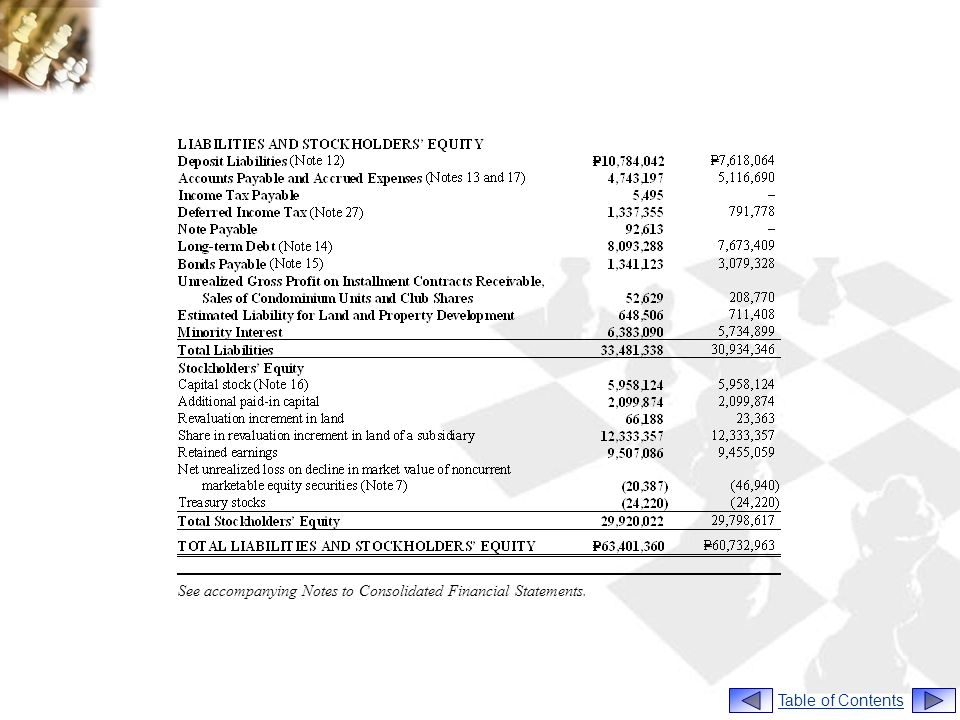 See accompanying Notes to Consolidated Financial Statements.