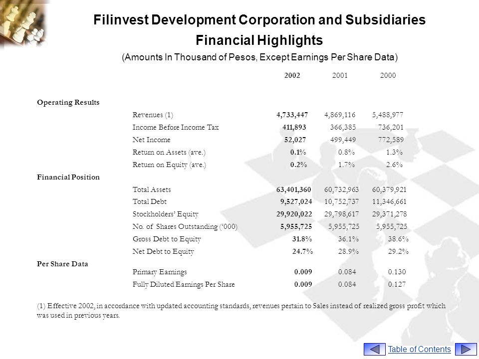 Filinvest Development Corporation and Subsidiaries