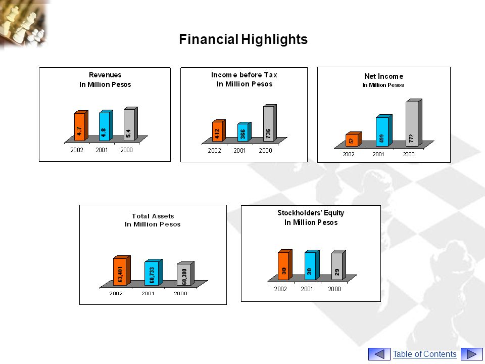 Financial Highlights Table of Contents